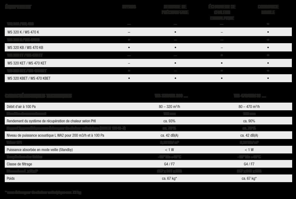 caracteristiques-WS320-WS4470